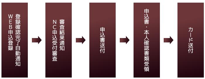 NC-Card-Loan発行までの流れ